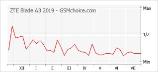 Gráfico de los cambios de popularidad ZTE Blade A3 2019
