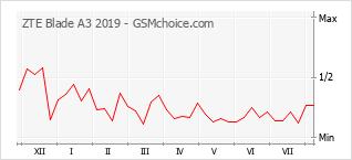 Grafico di modifiche della popolarità del telefono cellulare ZTE Blade A3 2019