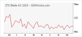 Populariteit van de telefoon: diagram ZTE Blade A3 2019