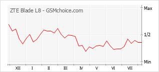 Le graphique de popularité de ZTE Blade L8