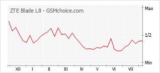 Grafico di modifiche della popolarità del telefono cellulare ZTE Blade L8