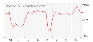 Gráfico de los cambios de popularidad Realme C2
