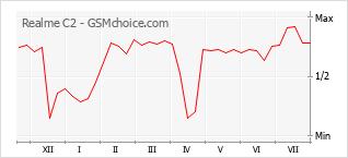 Grafico di modifiche della popolarità del telefono cellulare Realme C2