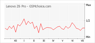 Popularity chart of Lenovo Z6 Pro
