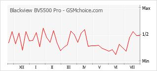 Gráfico de los cambios de popularidad Blackview BV5500 Pro