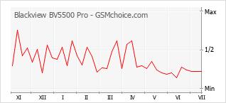 Populariteit van de telefoon: diagram Blackview BV5500 Pro