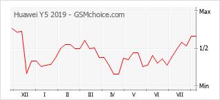 Gráfico de los cambios de popularidad Huawei Y5 2019