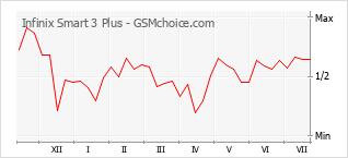 Populariteit van de telefoon: diagram Infinix Smart 3 Plus