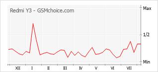 Popularity chart of Redmi Y3