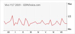 Popularity chart of Vivo Y17 2019