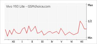 Popularity chart of Vivo Y93 Lite