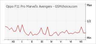 Popularity chart of Oppo F11 Pro Marvel's Avengers