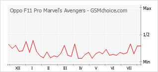 Populariteit van de telefoon: diagram Oppo F11 Pro Marvel's Avengers