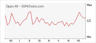 Gráfico de los cambios de popularidad Oppo A9