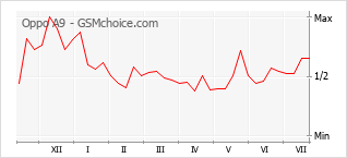 Le graphique de popularité de Oppo A9