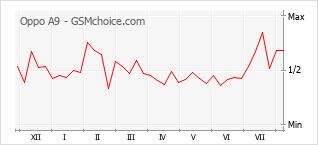Grafico di modifiche della popolarità del telefono cellulare Oppo A9