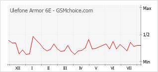 Popularity chart of Ulefone Armor 6E