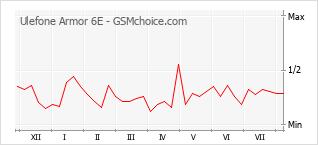 Grafico di modifiche della popolarità del telefono cellulare Ulefone Armor 6E