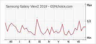 Diagramm der Poplularitätveränderungen von Samsung Galaxy View2 2019