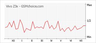 Popularity chart of Vivo Z3x