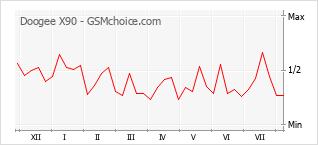 Popularity chart of Doogee X90