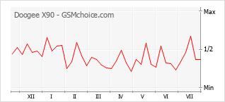 Le graphique de popularité de Doogee X90