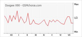 Диаграмма изменений популярности телефона Doogee X90