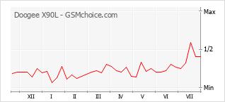 Popularity chart of Doogee X90L