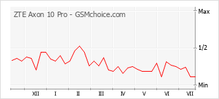 Popularity chart of ZTE Axon 10 Pro
