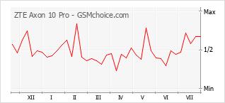 Grafico di modifiche della popolarità del telefono cellulare ZTE Axon 10 Pro