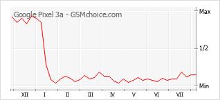 Le graphique de popularité de Google Pixel 3a