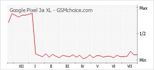 Diagramm der Poplularitätveränderungen von Google Pixel 3a XL