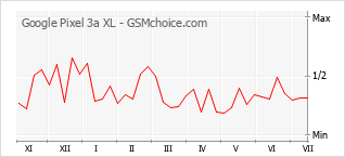 Grafico di modifiche della popolarità del telefono cellulare Google Pixel 3a XL