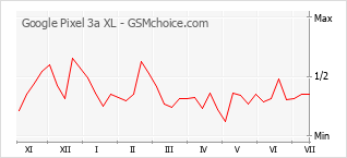 Populariteit van de telefoon: diagram Google Pixel 3a XL