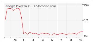 Traçar mudanças de populariedade do telemóvel Google Pixel 3a XL