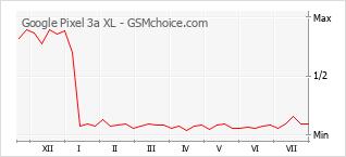 Диаграмма изменений популярности телефона Google Pixel 3a XL