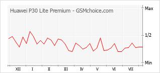 Popularity chart of Huawei P30 Lite Premium