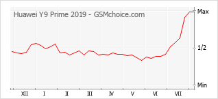 Popularity chart of Huawei Y9 Prime 2019