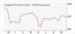 Gráfico de los cambios de popularidad Huawei Y9 Prime 2019