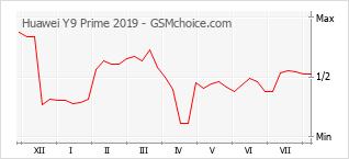 Grafico di modifiche della popolarità del telefono cellulare Huawei Y9 Prime 2019