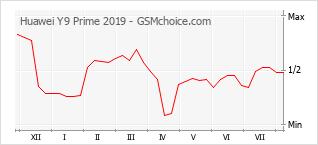 Populariteit van de telefoon: diagram Huawei Y9 Prime 2019