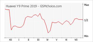 Диаграмма изменений популярности телефона Huawei Y9 Prime 2019