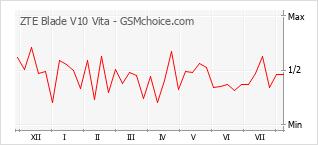 Gráfico de los cambios de popularidad ZTE Blade V10 Vita