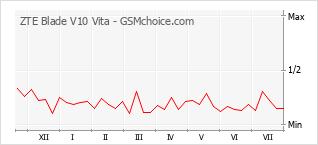 Le graphique de popularité de ZTE Blade V10 Vita