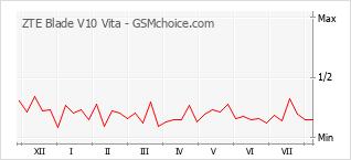 Диаграмма изменений популярности телефона ZTE Blade V10 Vita