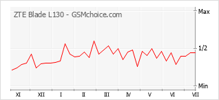 Gráfico de los cambios de popularidad ZTE Blade L130