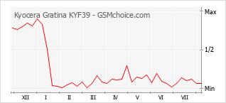 Popularity chart of Kyocera Gratina KYF39