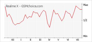 Gráfico de los cambios de popularidad Realme X