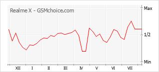 Le graphique de popularité de Realme X