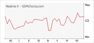 Диаграмма изменений популярности телефона Realme X
